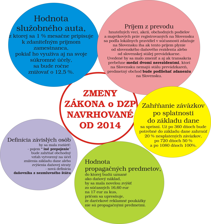 Zmeny zakona o DZP od 2014